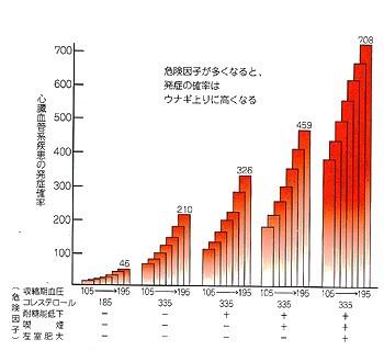 図5:心臓血管系疾患の発症率に及ぼす危険因子の影響のグラフ