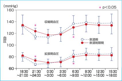 アルコール性高血圧 - 血圧を ... - yoshiekuwae.com