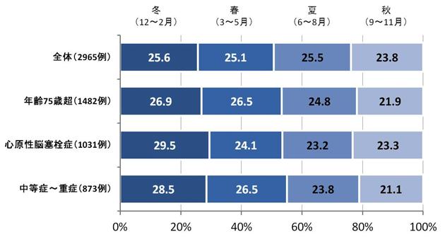 (図1)季節ごとの脳梗塞患者割合