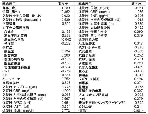 (表)数式に用いた臨床因子とそれぞれの寄与度