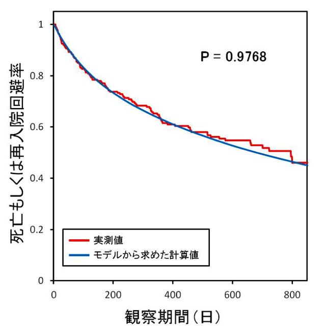 (図2)退院後の心血管イベント発生までの期間